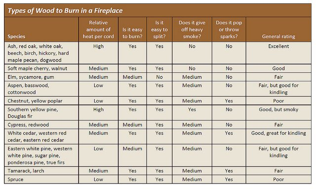 the three categories of burn Best answer: there are many types of burns  heat burns (thermal burns) are caused by fire, steam, hot objects, or hot liquids scald burns with hot liquid are the most common burns to children and older adults  electrical burns are caused by contact with electrical sources or by lightning  chemical.